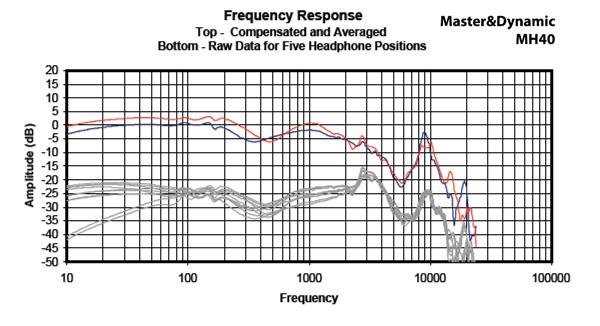 Headphone101_InterpretingFrequencyResponse2_Graph_MasterDynamicMH40