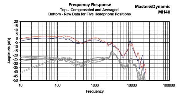 Headphone101_InterpretingFrequencyResponse2_Graph_MasterDynamicMH40